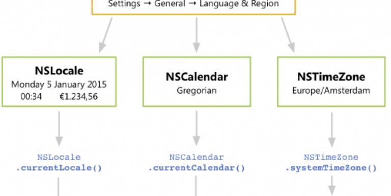 NSDateFormatter default properties